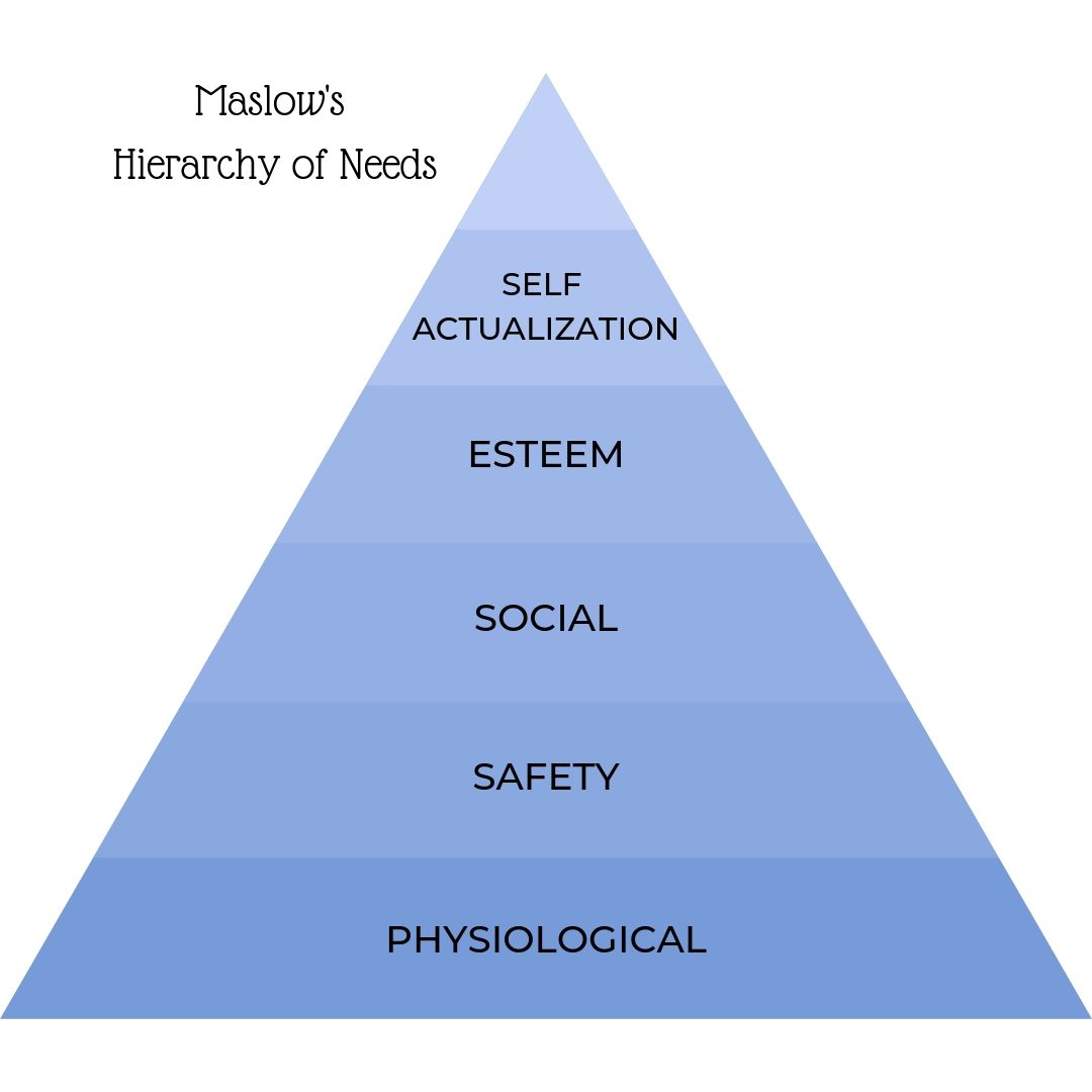 Maslow's hierarchy of needs, physiological, safety, social, esteem, self-actualization, fear, guilt, love of God, beatings, physical abuse, threatening parents, using guilt to maintain order, manipulation