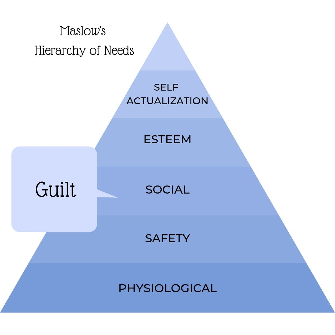 maslow's hierarchy of needs, social needs, guilt as a motivator, using guilt to control another, abuse, guilt for what you've done, guilt for what you didn't do, errors and omissions,