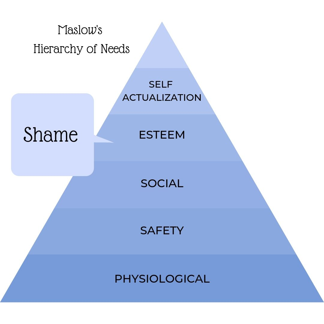 Maslow's Hierarchy of Needs, shame as a motivator, using shame to motivate, shaming children, self-esteem, crushing a child's self esteem