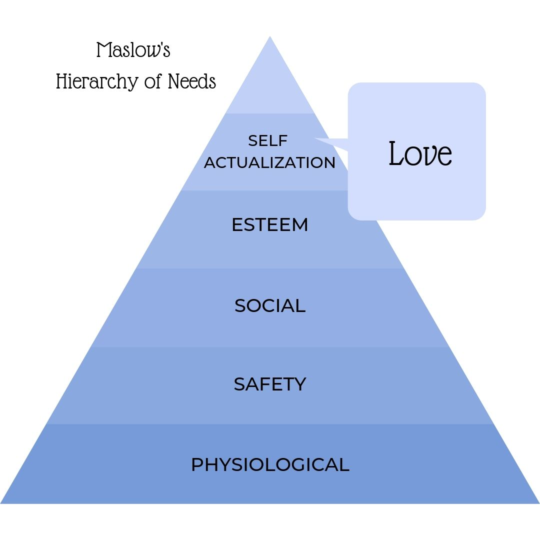 Maslow's Hierarchy of Needs, love as a motivator, motivated by love