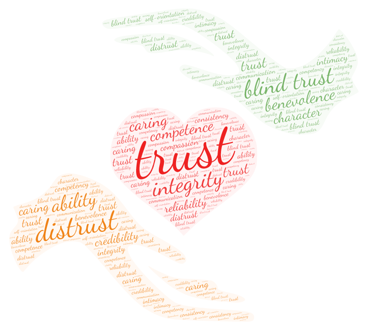 trust, blind trust, distrust, integrity, benevolence, ability, competence, character, caring, credibility, reliability, intimacy, self-orientation, communication, compassion, caring, consistency, competency,